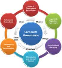Concept of Independent Directors In India With Relevance To Increasing Corporate Governance Mechanisms