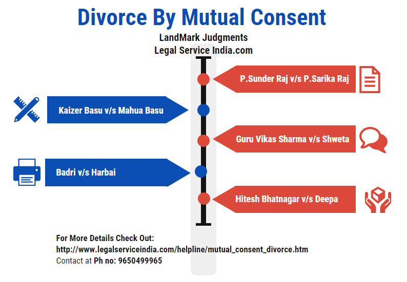 Divorce By Mutual Consent landmark Judgments